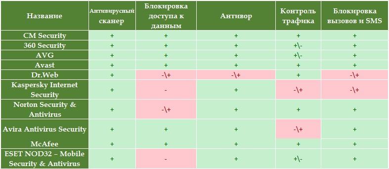 ТОП 10 антивирусов ДЛЯ АНДРОИД СМАРТФОНОВ Безопасность  - 1465918206_ant_table2