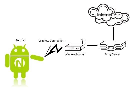 Как настроить прокси на андроиде ? Приложения  - android_proxy1-e1460040254728