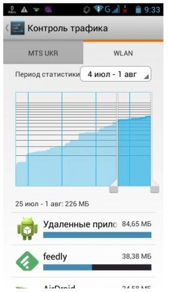 Как ограничить трафик для андроид приложении? Приложения - kak-ogranichit-trafik-dlya-android-prilozhenii