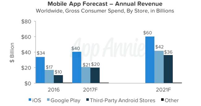 В этом году Android-приложения опередят программы для iOS Мир Android  - app-revenue