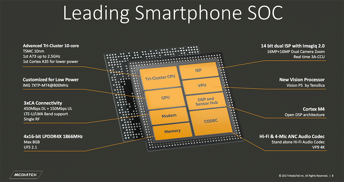 MediaTek готовит 12-ядерный процессор Мир Android  - mediatek_helio_x30-diagram
