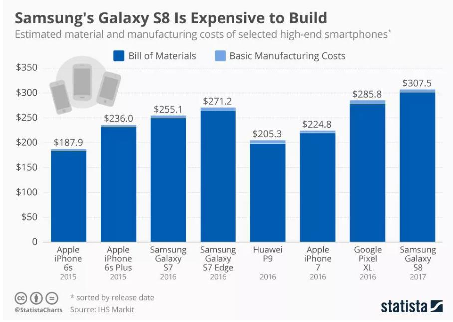 Стоимость производства Samsung Galaxy S8 Samsung  - 8de6352712ada719c0a623b35018e911