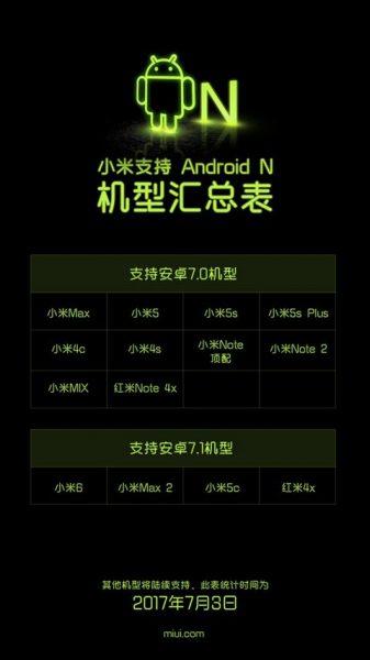 Обширный список гаджетов Xiaomi с обновлениями до Android Nougat Xiaomi  - xiaomi_android_nougat