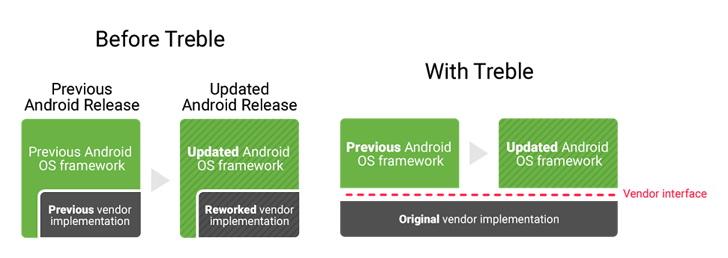 Google Project Treble позволит ускорить обновление гаджетов Samsung  - google_treble