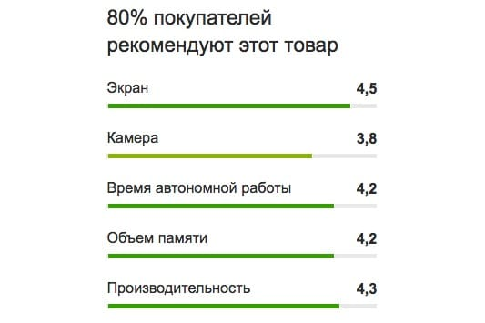 Смартфон Nokia 6 оправдал все ожидания россиян Другие устройства  - nokia-6