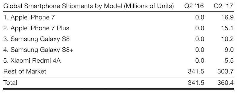 iPhone 7 обошел гаджеты от Samsung и стал самым популярным Apple  - strategy-analytics-smartphone-models-q2-2017-800x316