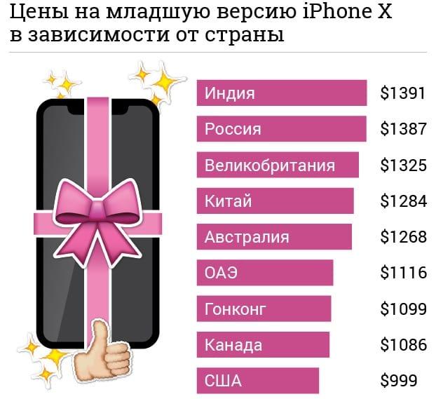 Цена iPhone X в России почти самая высокая во всем мире Apple  - apple-iphone-x-price-russia-usa