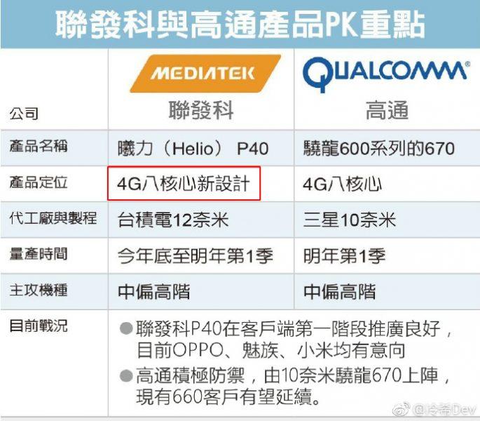 Meizu заказала 12-нм чипсет Mediatek Helio P40 сопоставимый с Snapdragon 670 Meizu  - mediatek_helio_p40_meizu