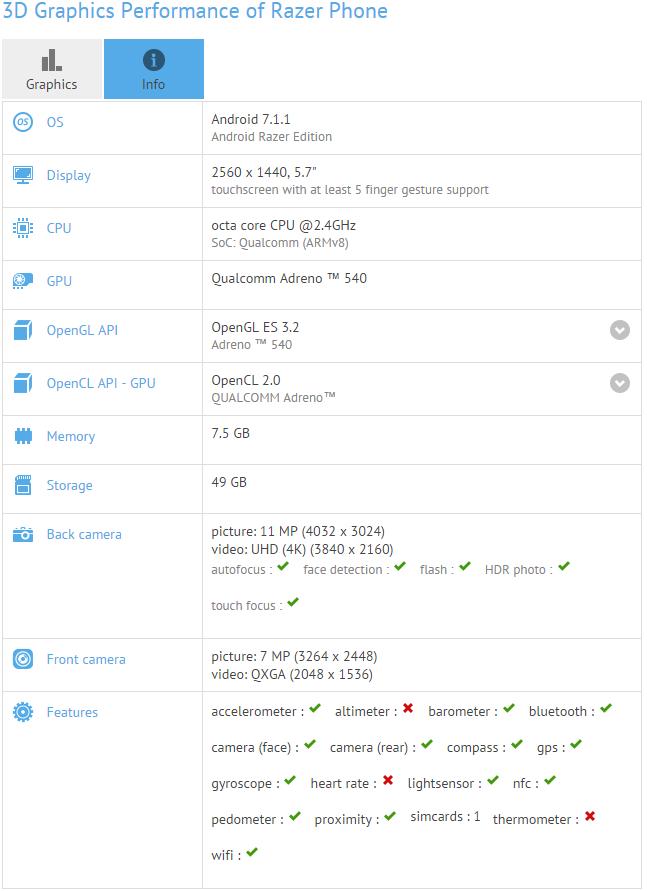 Характеристики Razer Phone с Snapdragon 835 и 8 ГБ ОЗУ Другие устройства  - razer_phone