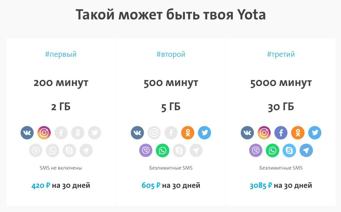 Самый невыгодный сотовый оператор в России Связь - yota-operator-rossiya