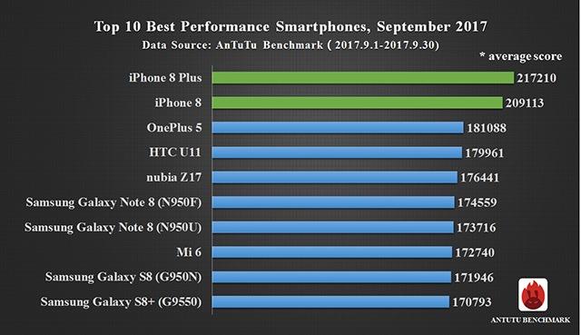 Топ-10 самых мощных смартфонов в мире Другие устройства  - top-smartphones-2017
