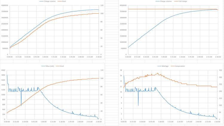 Быстрая зарядка в смартфоне Pixel 2 XL оказалась очень медленной Другие устройства  - graphs.-750-1