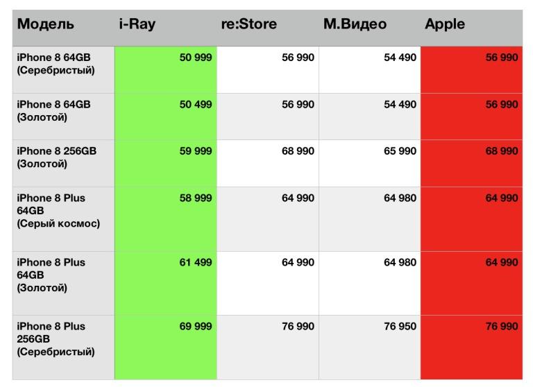 iPhone 8 и iPhone 8 Plus подорожают к Новому году Apple  - irads.768w_derived
