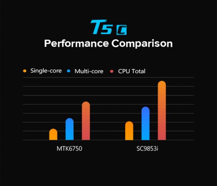 LEAGOO стартует предпродажу первого гаджета с новым чипом Spreadtrum Другие устройства  - 02-1.-750