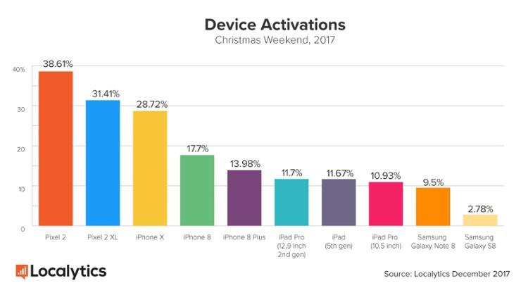 В США Google Pixel 2 (XL) оказался наиболее популярнее iPhone X и Note 8 Samsung  - deviceactivations-christmas-weekend-2017.-750