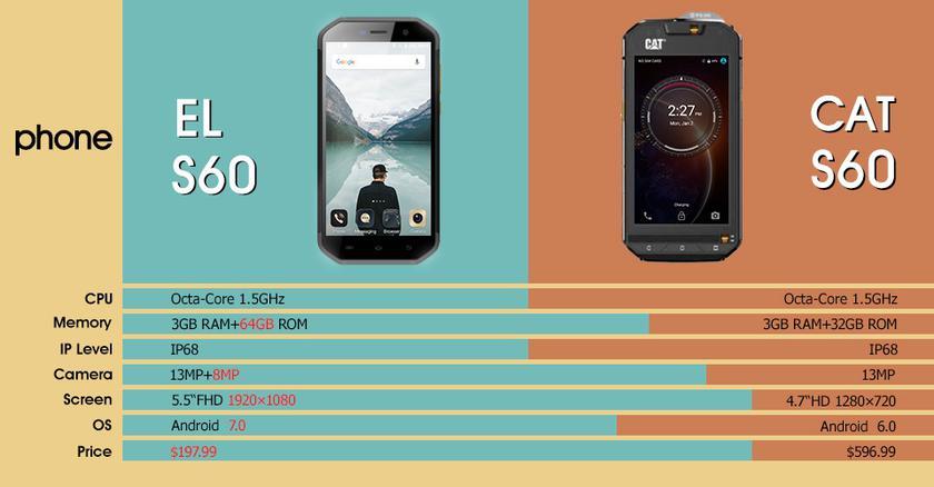 EL S60 против CAT S60: Защищенные и бюджетные смартфоны Другие устройства  - 05a587f6150c280172376c2d8caed008
