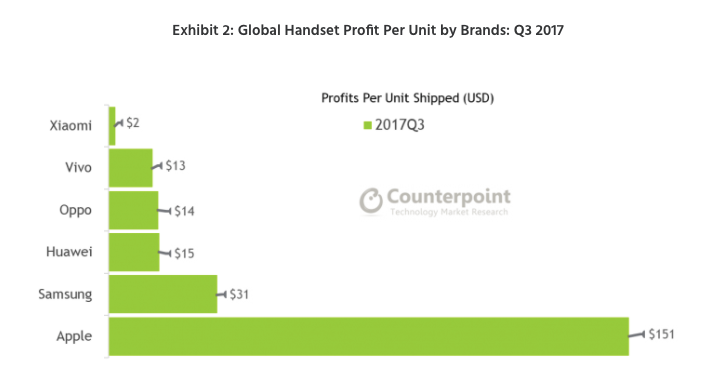 Xiaomi продает свои смартфоны почти даром. Почему? Xiaomi  - 2-49