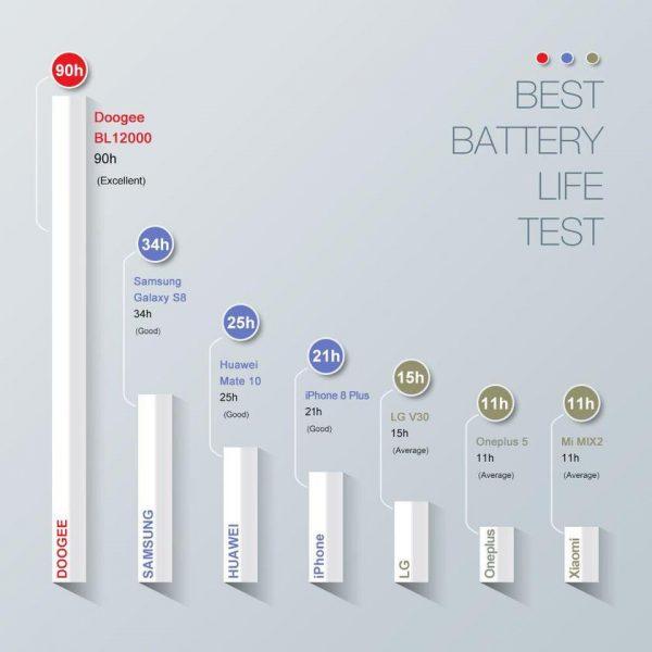 Анонс DOOGEE BL12000 — гаджет с большим аккумулятором в мире Другие устройства  - 6d9b09f933a496682c1b0c1d9ecbba5b