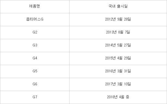 LG G7 с Snapdragon 845, но он не будет показан на MWC 2018 LG  - lg_g7_date