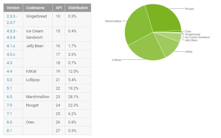 Google: 1.1% Android-гаджетов работают на новой Oreo Мир Android - android
