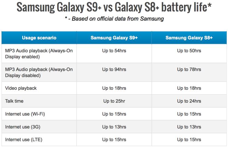 Samsung Galaxy S9: подробности о корпусе и аккумуляторе Samsung  - s9-stats-1.-750