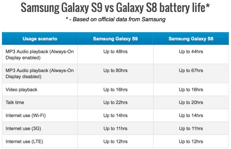 Samsung Galaxy S9: подробности о корпусе и аккумуляторе Samsung  - s9-stats.-750
