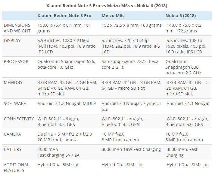 Xiaomi Redmi Note 5 Pro против Meizu M6s и Nokia 6 (2018): кто лучше ? Xiaomi  - 2