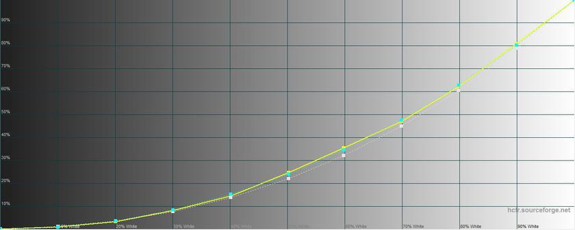 Обзор Xiaomi Redmi 5: популярный бюджетный смартфон Xiaomi  - 242af8a2679c035adc23a35b3d34937e