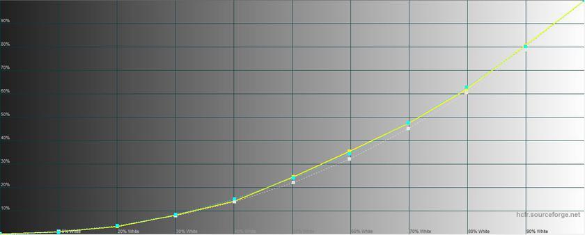 Обзор Xiaomi Redmi 5: популярный бюджетный смартфон Xiaomi  - 5a47abdd352935a1c575b8318868ec95