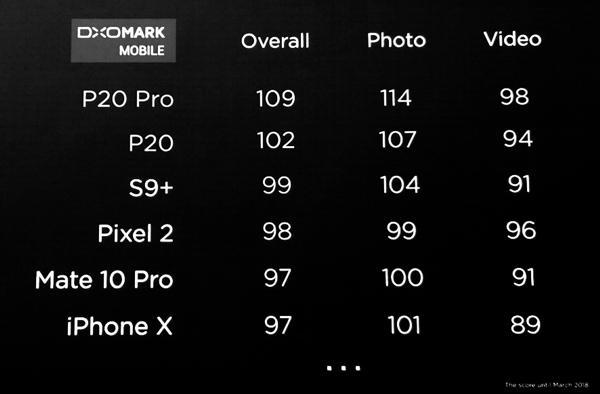 Флагманы Huawei P20 оглушительно побили рекорд Samsung S9+ по качеству фото Huawei  - p20_3