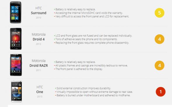 Список андроид-смартфонов, которые можно легче всего отремонтировать Гаджеты  - remont-android-smartfonov-589x369