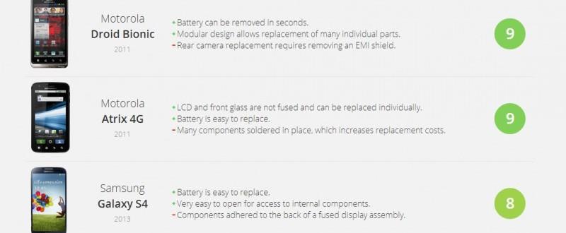 Список андроид-смартфонов, которые можно легче всего отремонтировать Гаджеты  - remont-smartfonov-800x330