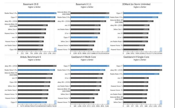 Тест Xiaomi Redmi Note 5 Pro с Snapdragon 636 против Oppo F7 с Helio P60 Xiaomi  - 1