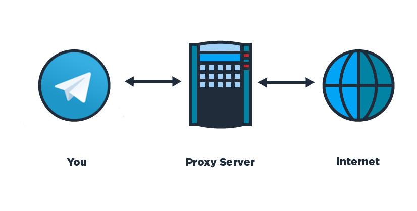 Как обойти блокировку Telegram в России. Самые легкие способы Приложения  - 1521675696_proxy