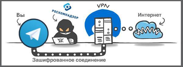 Как обойти блокировку Telegram в России. Самые легкие способы Приложения  - 1521675955_vpn