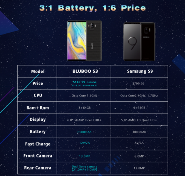 Bluboo S3 с батареей на 8500 мА·ч поступил в продажу + скидка в 50% Другие устройства  - sm.image005.750