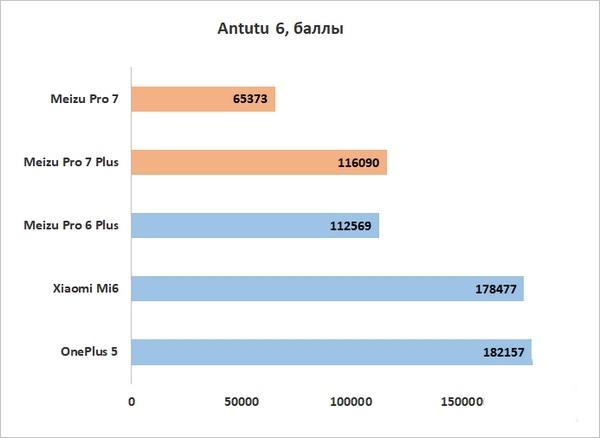 Обзор Meizu Pro 7/Pro 7 Plus: кто сказал не флагман? Meizu  - antutu-1