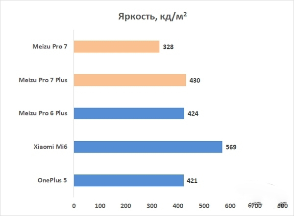 Обзор Meizu Pro 7/Pro 7 Plus: кто сказал не флагман? Meizu  - brightness-1