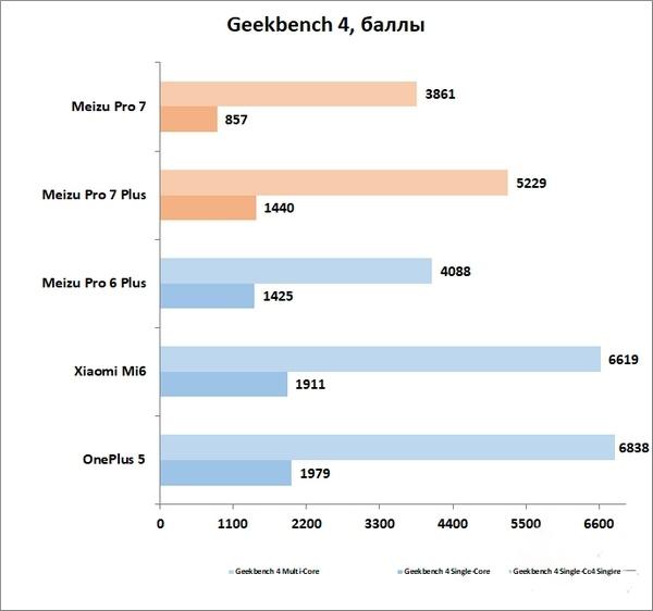 Обзор Meizu Pro 7/Pro 7 Plus: кто сказал не флагман? Meizu  - geekbench-1