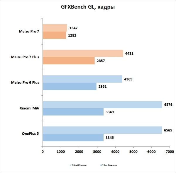 Обзор Meizu Pro 7/Pro 7 Plus: кто сказал не флагман? Meizu  - gfxbench-1