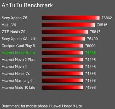 Huawei Honor 9 Lite против Xiaomi Redmi 5 Plus - какой из смартфонов 2018 года, лучше ? Другие устройства  - 12-2-400x380
