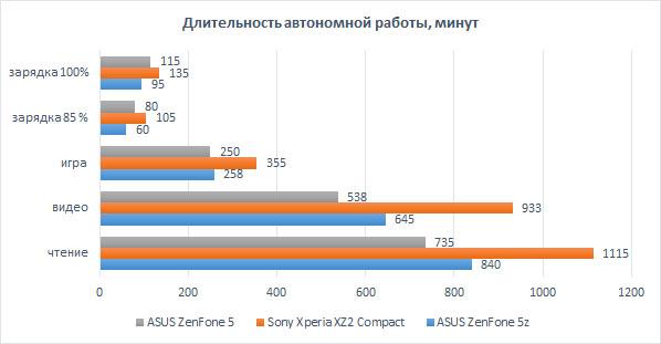 Обзор ASUS ZenFone 5z. «Убийца флагманов» или всё же нет ? Другие устройства  - asus-zenfone-5z-bat
