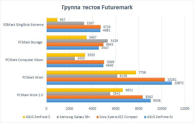 Обзор ASUS ZenFone 5z. «Убийца флагманов» или всё же нет ? Другие устройства  - asus-zenfone-5z-futuremark-1