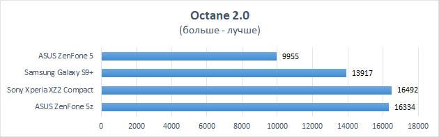 Обзор ASUS ZenFone 5z. «Убийца флагманов» или всё же нет ? Другие устройства  - asus-zenfone-5z-octane