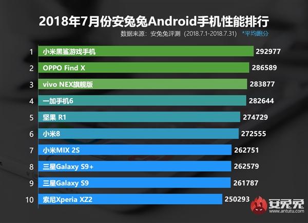 10 самых производительных андроид-смартфонов июля Другие устройства  - s_cf54f23d72354888b05ffcd8dc4a2fae