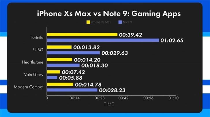 iPhone XS Max опередил Samsung Galaxy Note 9 по скорости работы Samsung  - 2547d72ad9d14a9db18d013e196cf874