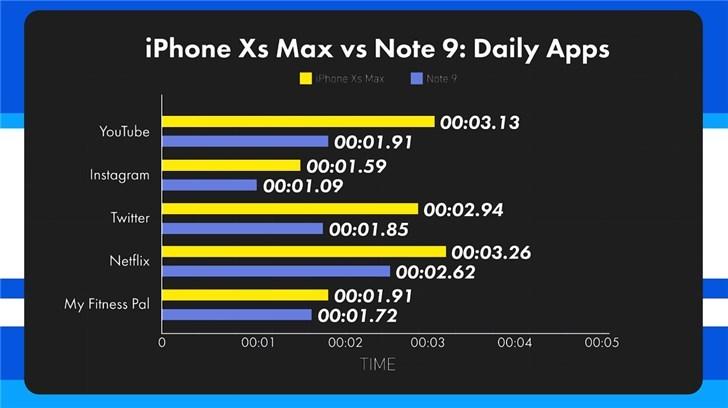 iPhone XS Max опередил Samsung Galaxy Note 9 по скорости работы Samsung  - d8ecb7ad26b84972b7d05fb18762c44a