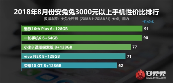 Лучшие смартфоны по цене и производительности за август по версии AnTuTu Другие устройства  - s_a64b3a85e0794e86bbd54b4611c03aa6