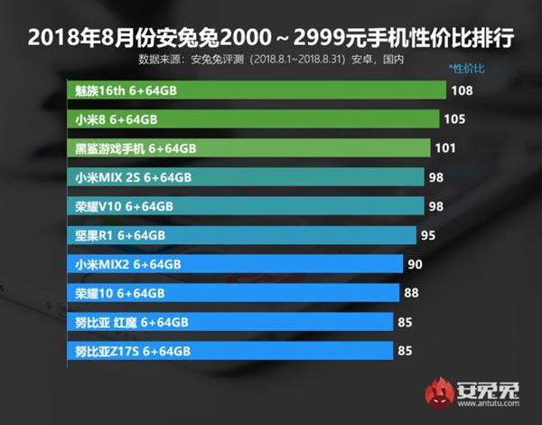 Лучшие смартфоны по цене и производительности за август по версии AnTuTu Другие устройства  - s_b51e405db0974affb4f26d8508944b4a__1_