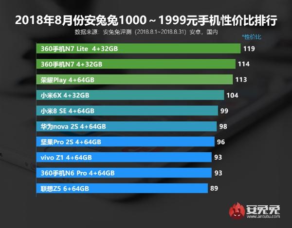 Лучшие смартфоны по цене и производительности за август по версии AnTuTu Другие устройства  - s_b6454a5eeb41487fab285911b01e3073